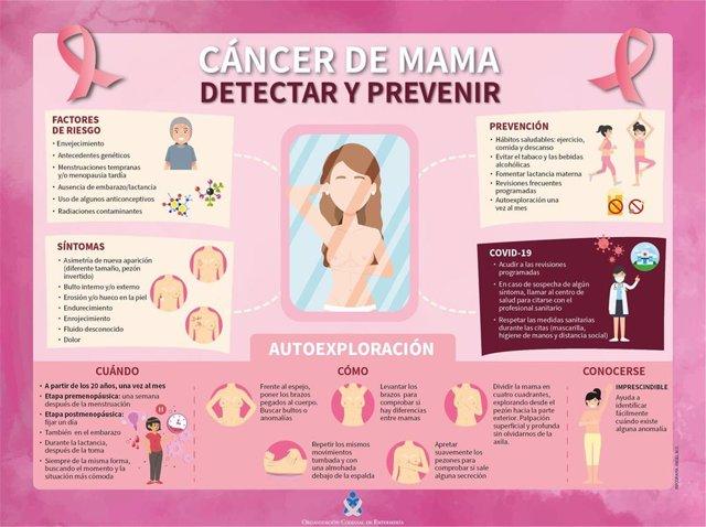 El Consejo General de Enfermería (CGE) ha lanzado una infografía y un vídeo animado en el que se dan las pautas que se deben seguir para la detección precoz del cáncer de mama