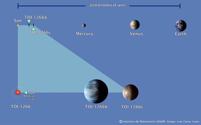 Tamaño del sistema TOI-1266 en comparación con el sistema solar interior a una escala de una unidad astronómica, la distancia entre la Tierra y el Sol.