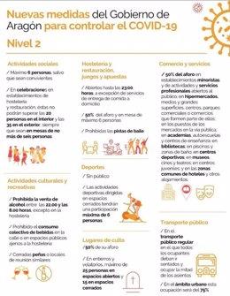 Medidas del nivel 2 de alerta establecido por el Gobierno de Aragón para controlar la COVID-19 en todo la comunidad autónoma.