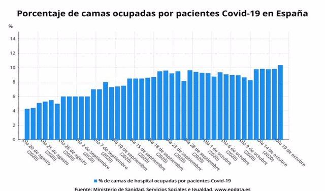 Porcentaje de camas UCI ocupadas por pacientes con Covid-19
