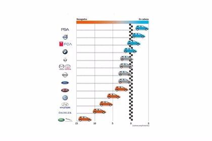 Daimler y Jaguar Land Rover, a la cola de cumplir la nueva normativa europea de emisiones