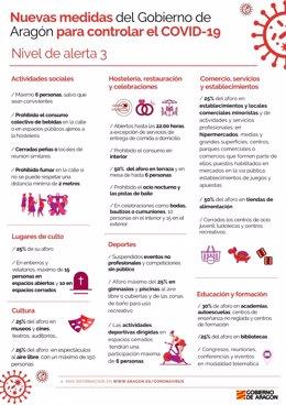 Restricciones del nivel de alerta 3 que entra en vigor en Aragón el lunes, 26 de octubre.