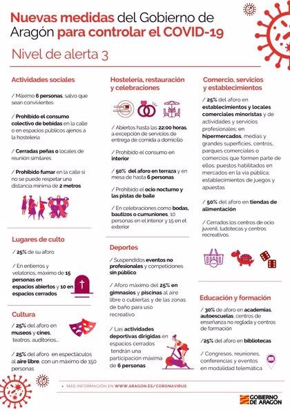 El Gobierno de Aragón anuncia el confinamiento perimetral de Zaragoza, Huesca y Teruel desde este jueves