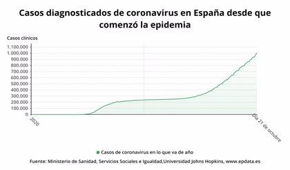 España supera el millón de contagios de Covid-19, 6.114 en las últimas 24 horas