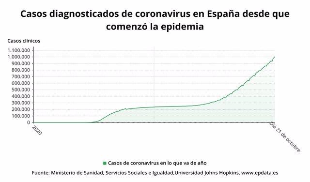 Casos diagnosticados de coronavirus en España desde que comenzó la pandemia