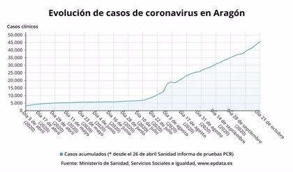 La comunidad aragonesa notifica 898 nuevos casos de la COVID-19, 600 en la provincia de Zaragoza