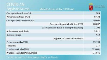 La Región registra tres fallecidos y 689 casos nuevos en las últimas 24 horas