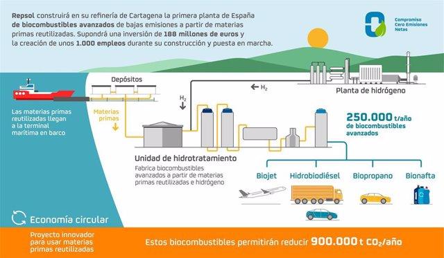 Proyecto de biocombustible de Repsol en Cartagena