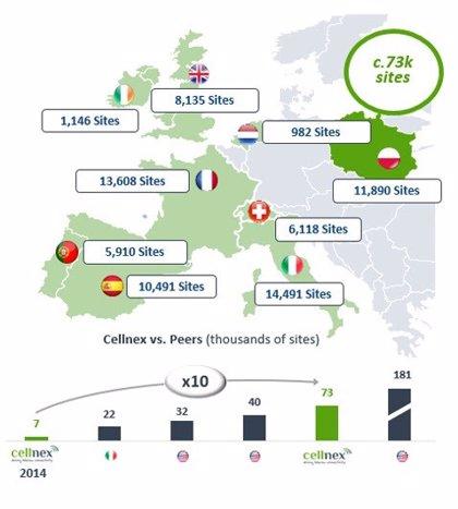 Cellnex entra en Polonia con la compra a Iliad de 7.000 emplazamientos por 800 millones de euros