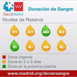Niveles de reserva de grupos sanguíneos a 23 de octubre de 2020 en la Comunidad de Madrid.