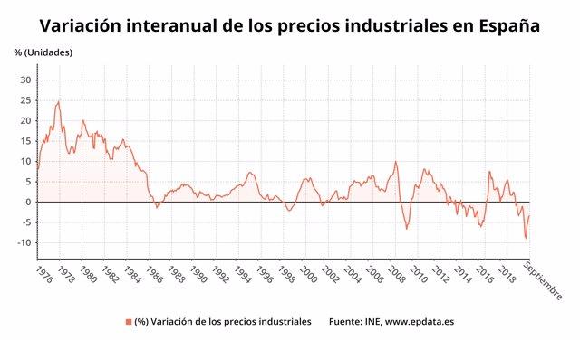 Variación interanual de los precios industriales en España hasta septiembre de 2020 (INE)