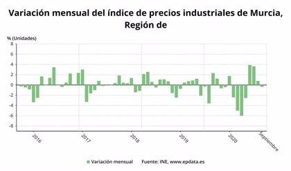 Los precios industriales descienden un 6,5% en la Región en septiembre