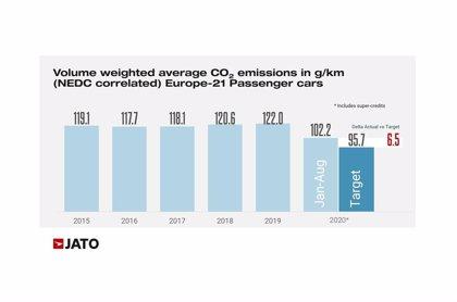 Volvo, a la cabeza en la carrera para cumplir la normativa de emisiones, por delante de BMW y Toyota