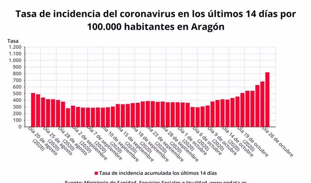 Tasa de incidencia del coronavirus en los últimos 14 días por 100.000 habitantes en Aragón.