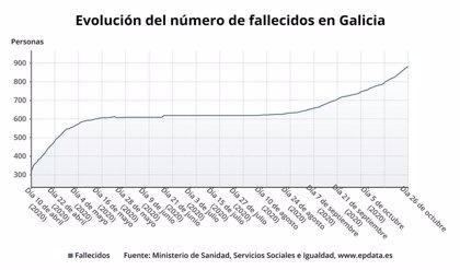 Doce fallecidos, la cifra más alta en la segunda ola, elevan a 880 las víctimas mortales en Galicia