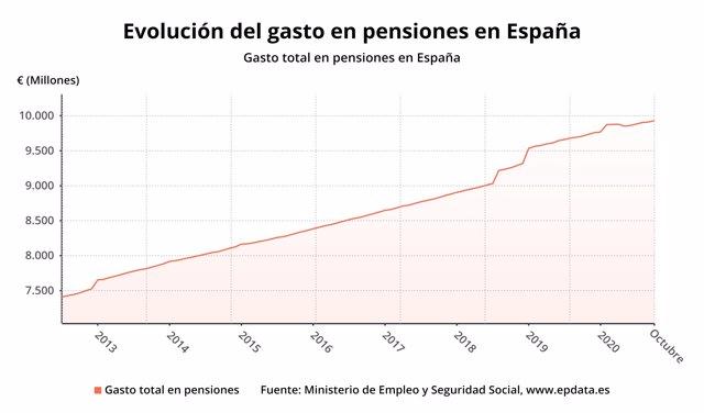 Evolución del gasto en pensiones hasta octubre de 2020