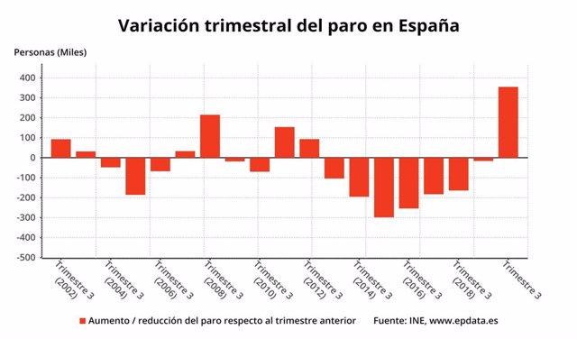 Variación trimestral del paro en España hasta el tercer trimestre de 2020