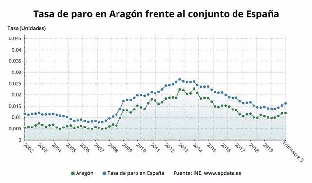 Tasa de paro en Aragón frente al conjunto de España.
