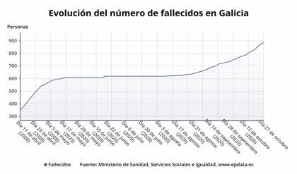 Dos fallecidos, uno procedente de la residencia Os Gozos, elevan a 882 las víctimas mortales en Galicia