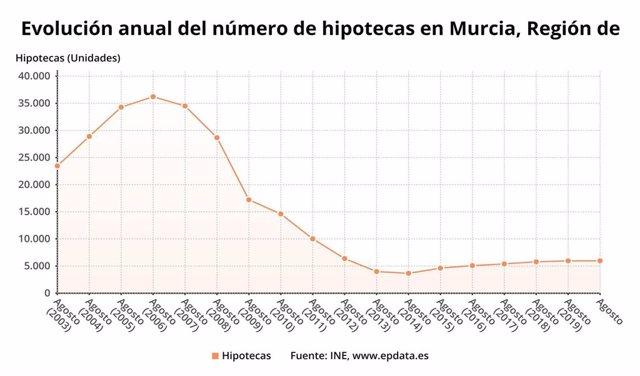 Gráfico que muestra la evolución del número de hipotecas en la Región