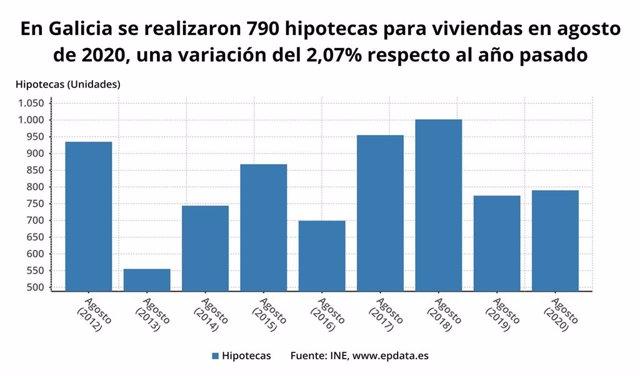 Hipotecas sobre viviendas en Galicia en agosto de 2020