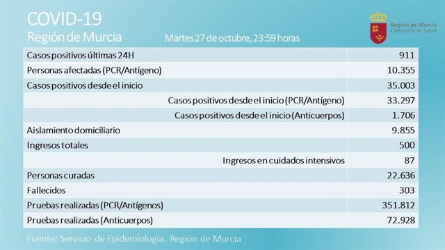 Tabla diaria sobre la incidencia del coronavirus en la Región de Murcia