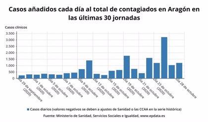 Aragón notifica 1.210 nuevos casos de la COVID-19, 815 en la provincia de Zaragoza