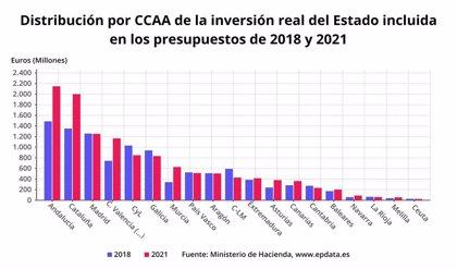 El Gobierno prevé en los PGE de 2021 una inversión en Extremadura de 415,12 millones de euros