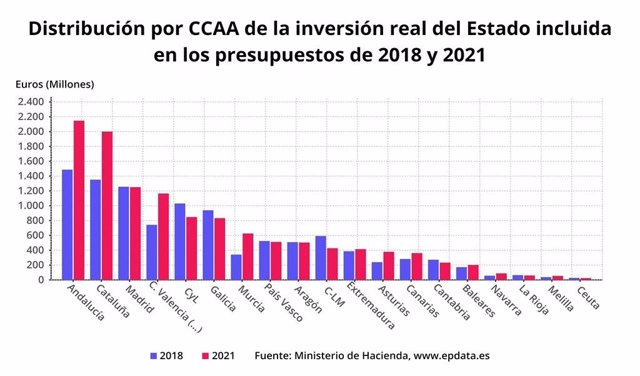 Reparto para las CCAA en los PGE de 2021