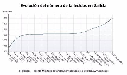Galicia supera las 900 muertes tras sumar 13 fallecidos, la cifra más alta en una jornada de la segunda ola