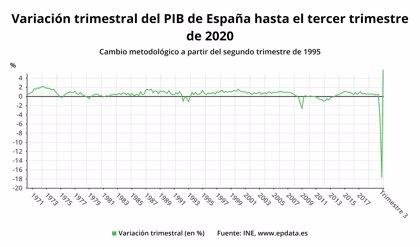 El PIB registra un aumento histórico del 16,7% en el tercer trimestre y España sale de la recesión