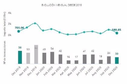 El capital movilizado en fusiones y adquisiciones del sector inmobiliario español cae un 58% hasta octubre