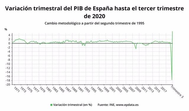 Variació trimestral del PIB d'Espanya fins el tercer trimestre del 2020 (INE)