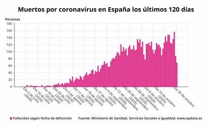 La segunda ola de COVID-19 sigue creciendo en España, con 25.595 nuevos casos y 239 muertes más