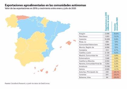 La exportación agroalimentaria española crece durante la pandemia, según CaixaBank Research