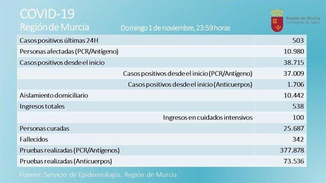 Tabla diario con datos sobre la evolución del coronavirus en la Región de Murcia