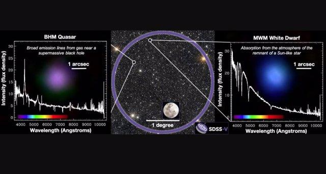 La imagen muestra una muestra de datos de los primeros datos de SDSS-V.