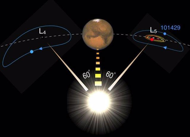 Representación del planeta Marte y su séquito de troyanos dando vueltas alrededor de los puntos de Lagrange L4 y L5
