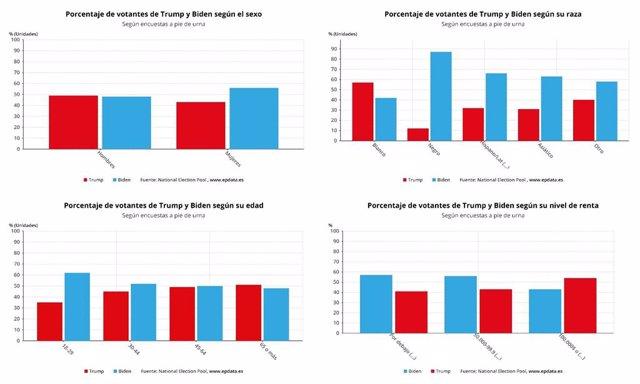 Porcentaje de voto a Trump y Biden según distintas variables demográficas