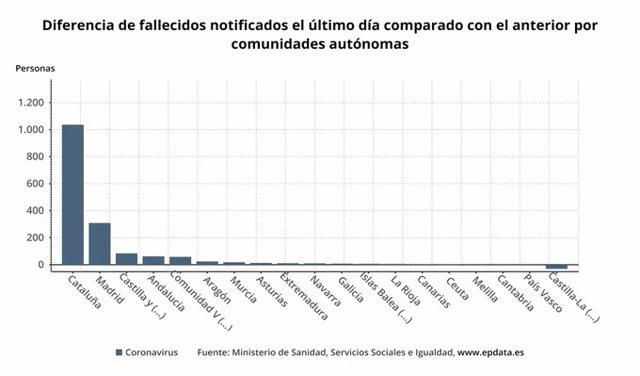 Diferencia de casos de coronavirus notificados en España el último día  comparado con el anterior por comunidades autónomas