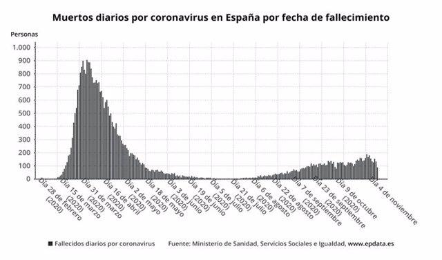 Muertes diarias por coronavirus en España