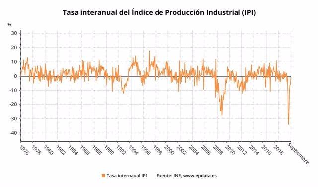 Variación interanual del índice de producción industrial en España hasta septiembre de 2020