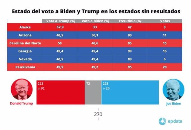 Estado del voto a Biden y Trump en los estados sin resultados