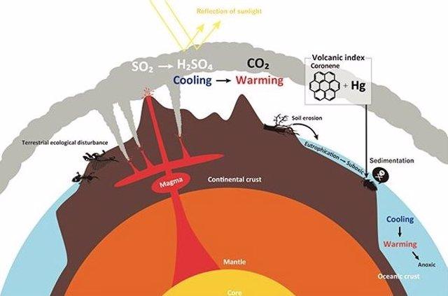 Los investigadores encontraron enriquecimientos de coroneno-mercurio en rocas sedimentarias depositadas en el sur de China e Italia hace 252 millones de años.