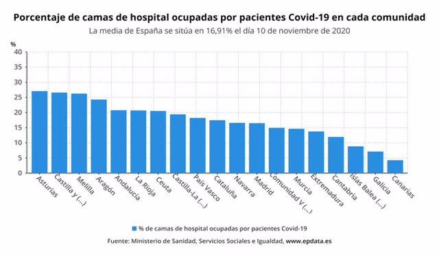 Porcentaje de camas UCI ocupadas por pacientes con Covid-19 en cada comunidad