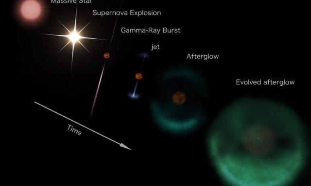 La evolución de una supernova