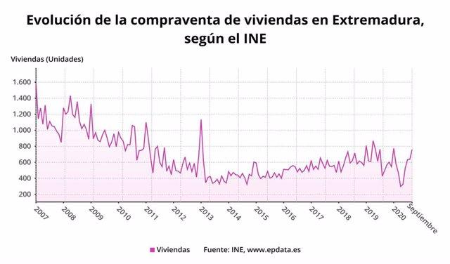 Evolución de la compraventa de viviendas en Extremadura.