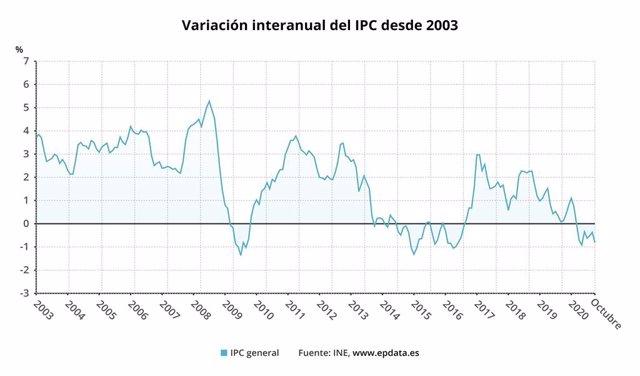 Variació interanual de l'IPC a Espanya fins l'octubre del 2020 (INE)