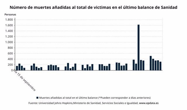 Número de muertes añadidas al total de víctimas en el último balance de Sanidad