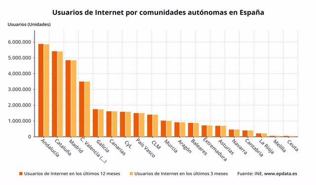 Usuarios de Internet por comunidades autónomas